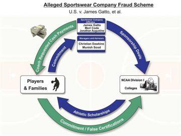 Esquema de fraude y lavado de dinero de Jim Gatto